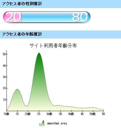 【その他】 CGトラッキング的 アクセスランキング 2008年08月