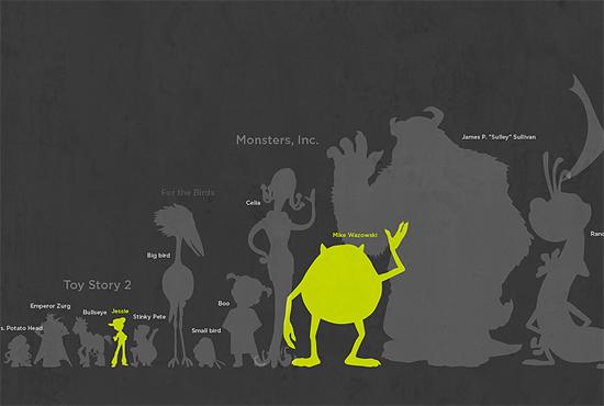 【その他】 Pixarの100体のキャラクターサイズ 比較画像